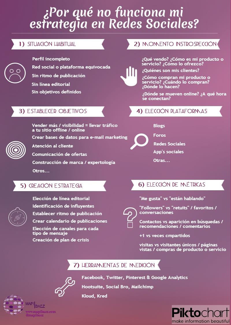 Primeros pasos para crear una estrategia en Social Media