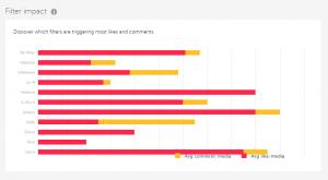IconoSquare también te dice qué filtro es el que más interactuación provoca, por me gustas y por comentarios