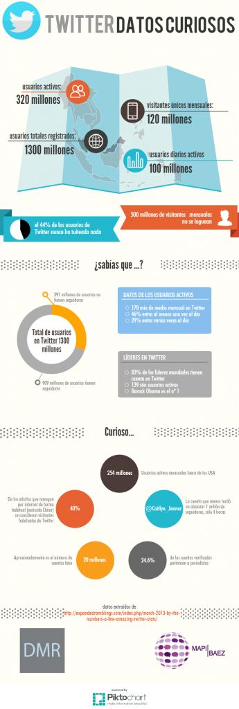 Datos demográficos sobre Twitter