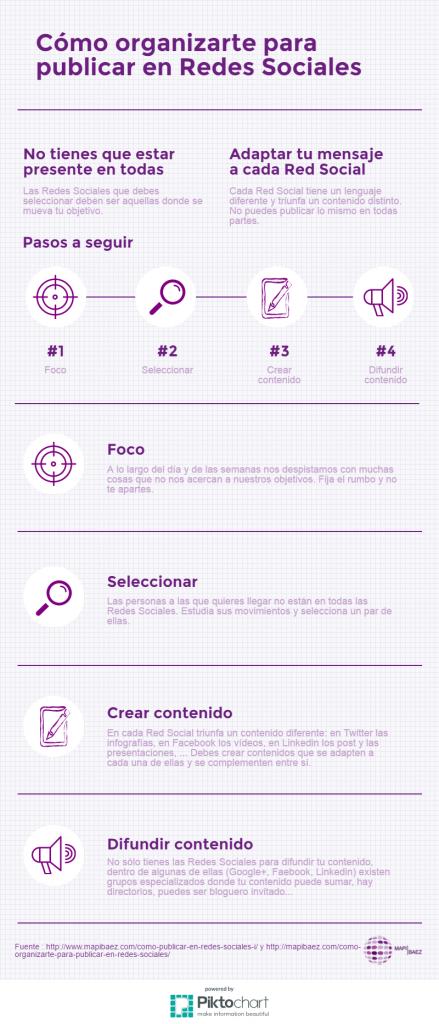 Redes Sociales infografía resumen sobre cómo organizarte para publicar en ellas
