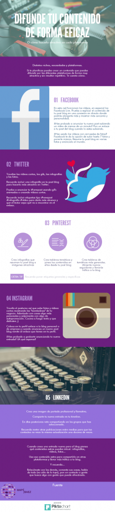 cómo difundir la creación de contenidos eficaces de forma correcta