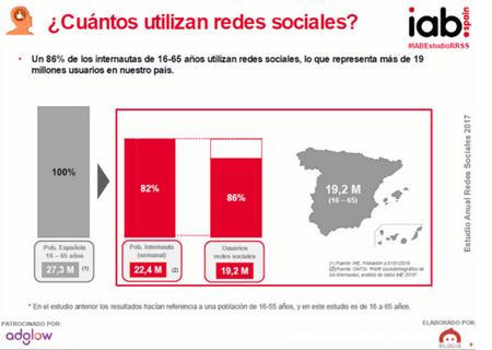 estudio IAB Spain 2017 cuantos usan las redes sociales en españa