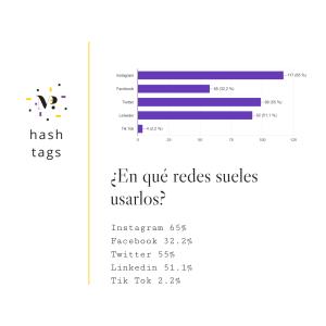 15_estudio_sobre_el_uso_de_hashtags_en_España