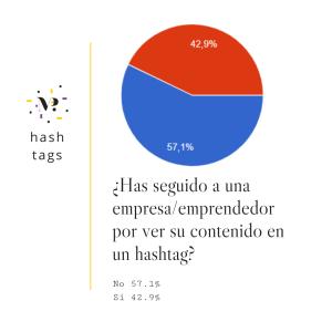 20_estudio_sobre_el_uso_de_hashtags_en_España