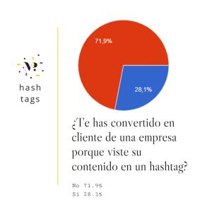 21_estudio_sobre_el_uso_de_hashtags_en_España